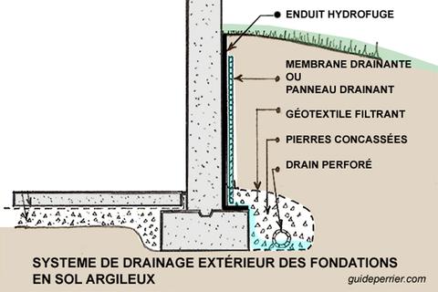 drainage_fondations argileux